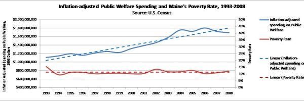 Public welfare spending versus poverty rates