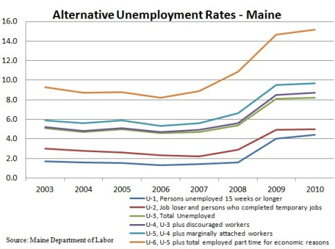 Chart Showing Maine's Alternative Unemployment Rates 2003 to 2010