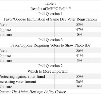 Maine Election day registration poll