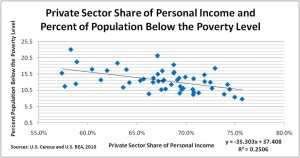 Percent of Population Below the Poverty Level