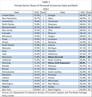 MHPC Table 1 Private Sector Share of Personal Income