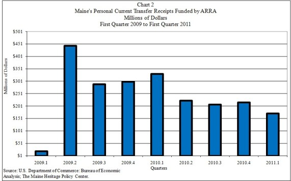 Chart of Maine ARRA 1st Quarter 2011