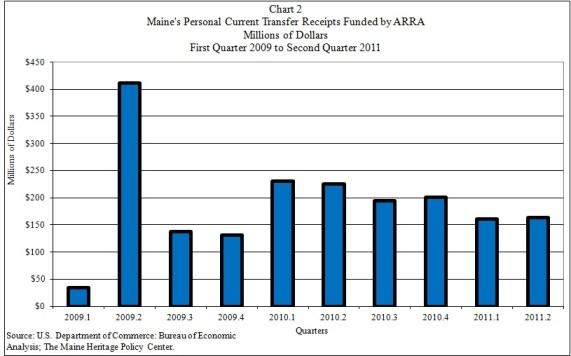 Chart Showing Maine ARRA 2nd Quarter 2011