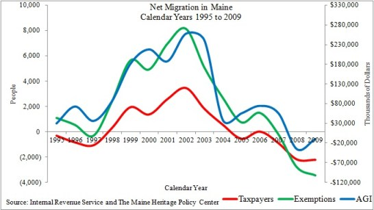 Chart Showing Maine IRS Net Migration 1995 to 2009