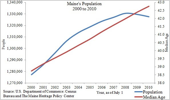 Chart Showing Maine Population from 2000 to 2010