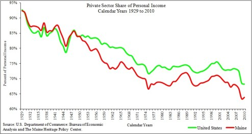 Chart Showing Maine Private Sector Share of Personal Income 1929 to 2010