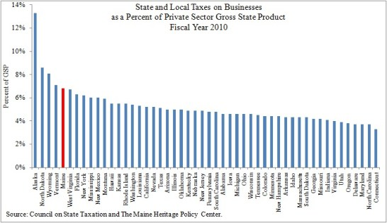 Chart Showing Maine's S&L Business Tax Burden in Fiscal Year 2011