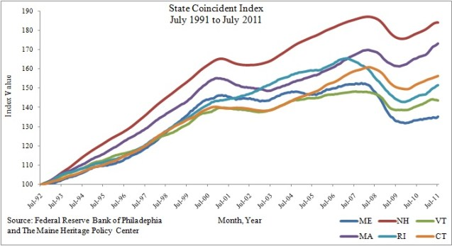 Chart Showing State Coincident Index for New England and Maine