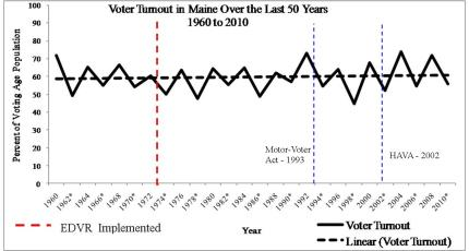Voter Turnout in Maine over the last 50 years