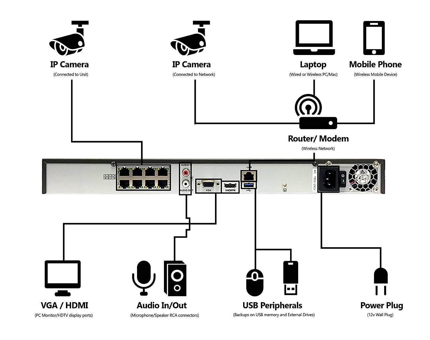 Laptop Camera Wiring Diagram Detailed Diagrams Usb Wire Schematic Hai Ip Example Electrical Circuit U2022
