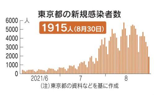 東京都新規感染者数