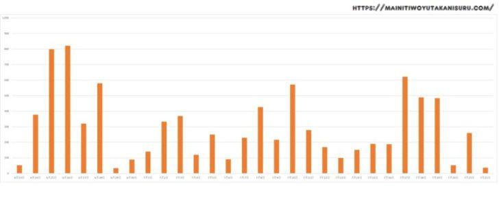 【太陽光発電収支】カナディアンソーラー6.24kwの2019年7月の結果は!