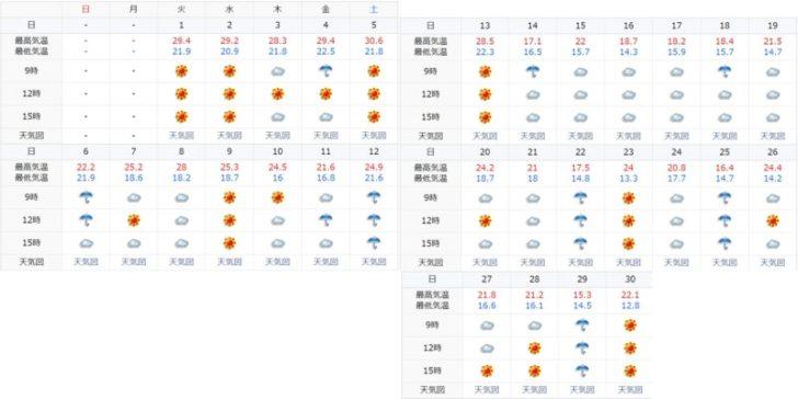 【注文住宅日記10/31】雨続きの毎日の影響で大幅マイナスです