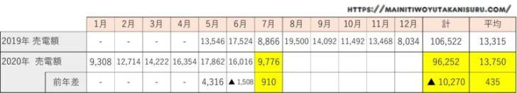 【太陽光発電収支】カナディアンソーラー6.24kwの2020年7月の結果は!