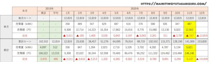 【太陽光発電収支】カナディアンソーラー6.24kwの2020年10月の結果は!
