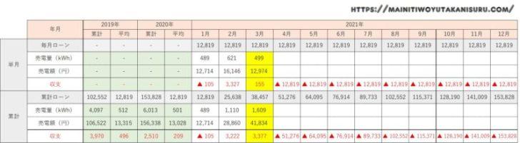 【太陽光発電収支】カナディアンソーラー6.24kwの2021年3月の結果は!