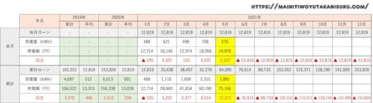 【太陽光発電収支】カナディアンソーラー6.24kwの2021年5月の結果は!