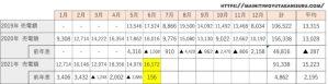 【太陽光発電収支】カナディアンソーラー6.24kwの2021年6月の結果は!