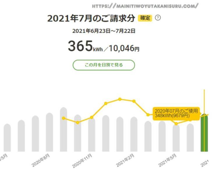 【太陽光発電収支】カナディアンソーラー6.24kwの2021年7月の結果は!