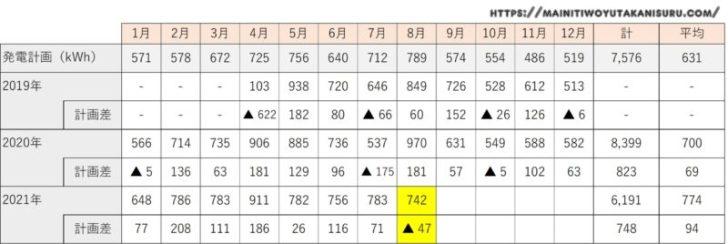 【太陽光発電収支】カナディアンソーラー6.24kwの2021年8月の結果は!