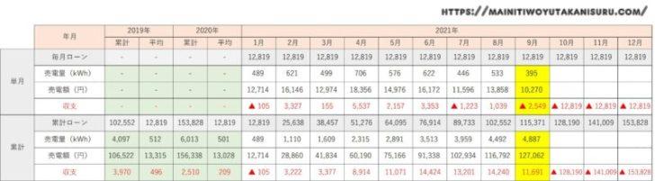 【太陽光発電収支】カナディアンソーラー6.24kwの2021年9月の結果は!