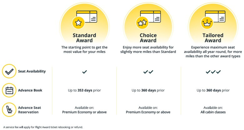 Award Availability