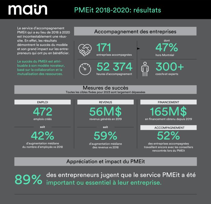 MAIN_Infographie_Chiffres-PMEit