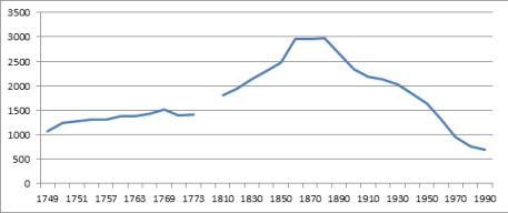 Befolkningsutvecklingen i Ukna socken 1749-1990
