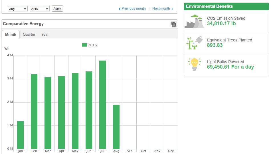 solar monitoring app