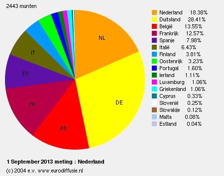 eurodiffusie