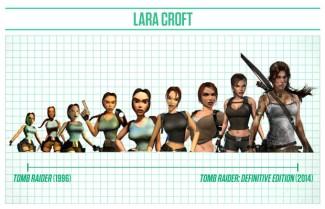 Evolución de gráficos y diseño del personaje Lara Croft de la saga Tom Raider. Fte: complex.com