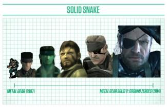 Evolución del diseño y los gráficos del personaje Solid Snake de la saga Metal Gear. Fte: complex.com