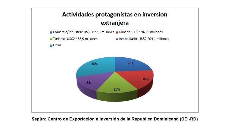 Actividades protagonistas inversión extranjera