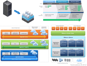 The Unofficial VMware Visio Stencils | Technodrone