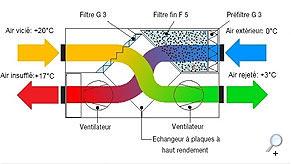 construction passive La ventilation double flux est une VMC (ventilation mécanique contrôlée