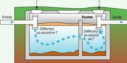 Fonctionnement des fosses septiques toutes eaux