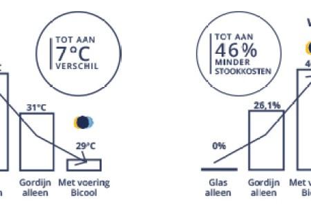 https://i1.wp.com/maisonartnouveau.nl/wp-content/uploads/technische-prestaties-thermische-voering-tot-aan-7-verschil-tot-aan-46-minder-stookkosten.jpg?resize=450,300