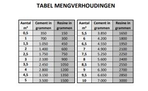 tabel verhoudingen beton cire