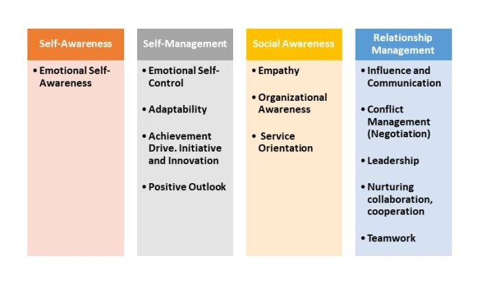 Emotional Competencies