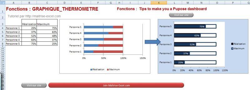 Excel 2007 : Comment faire des graphiques de hautes technicité, design rapidement.