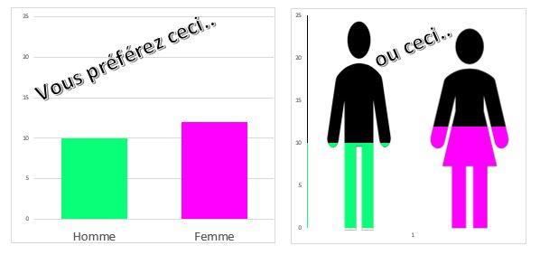 Excel 365 : Comment faire un graphique design sur Excel démo en moins de 10 min.
