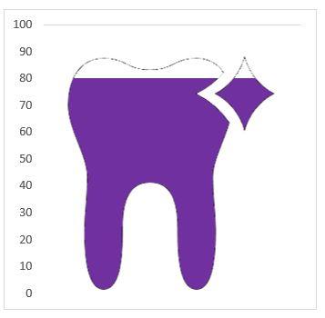 Excel 365 : exemple graphique dentiste