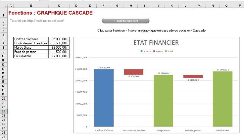 Excel 365 : Créer un graphique de type cascade avec flux et distinction résultat exemple 1