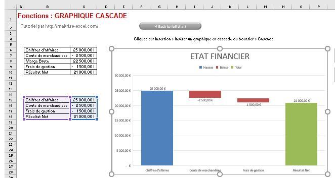 Excel 365 : Créer un graphique de type cascade avec flux et distinction résultat uniquement CA charge et Résultat net