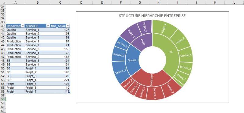 Excel 365 : Créer un graphique de type rayons de soleil sur Excel en moins de 10 min.