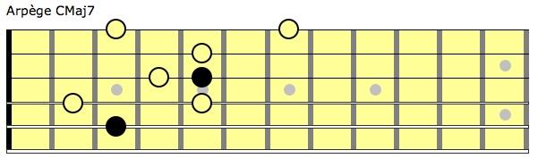 diagramme arpege guitare