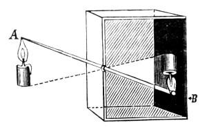 """vue schématique de la """"camera obscura"""""""