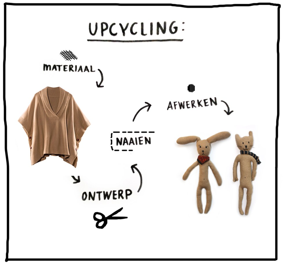 upcycling-doodle