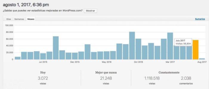 Majadahonda Magazin incrementa su audiencia un 18% en julio: 56.900 lector@s