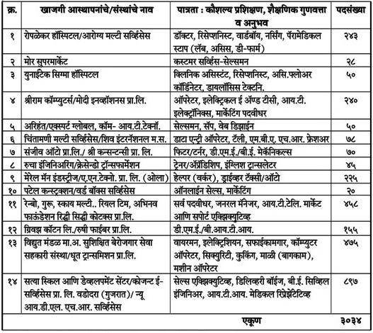 Aurangabad-Rojgar Melava 2018- Job Fair